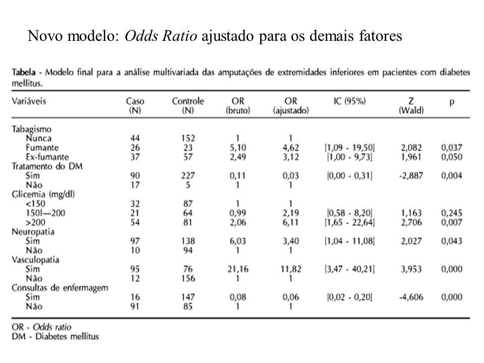 Novo modelo: Odds Ratio ajustado para os demais fatores