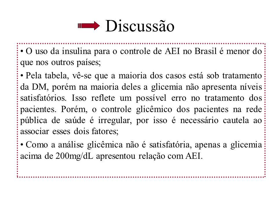 Discussão O uso da insulina para o controle de AEI no Brasil é menor do que nos outros países;