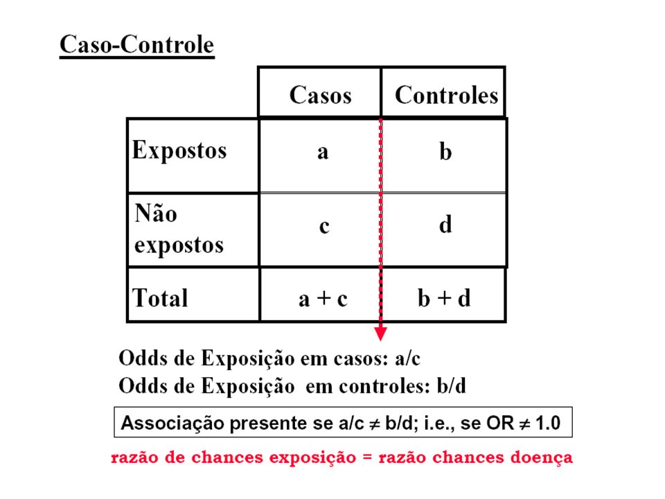 Tradicionalmente em estudos caso-controle, os casos são comparados aos controles com respeito à frequência de exposição através de uma medida de associação denominada Odds ratio (razão de chances de exposição) que é uma medida de quanto a exposição é mais frequente em casos do que em controles.
