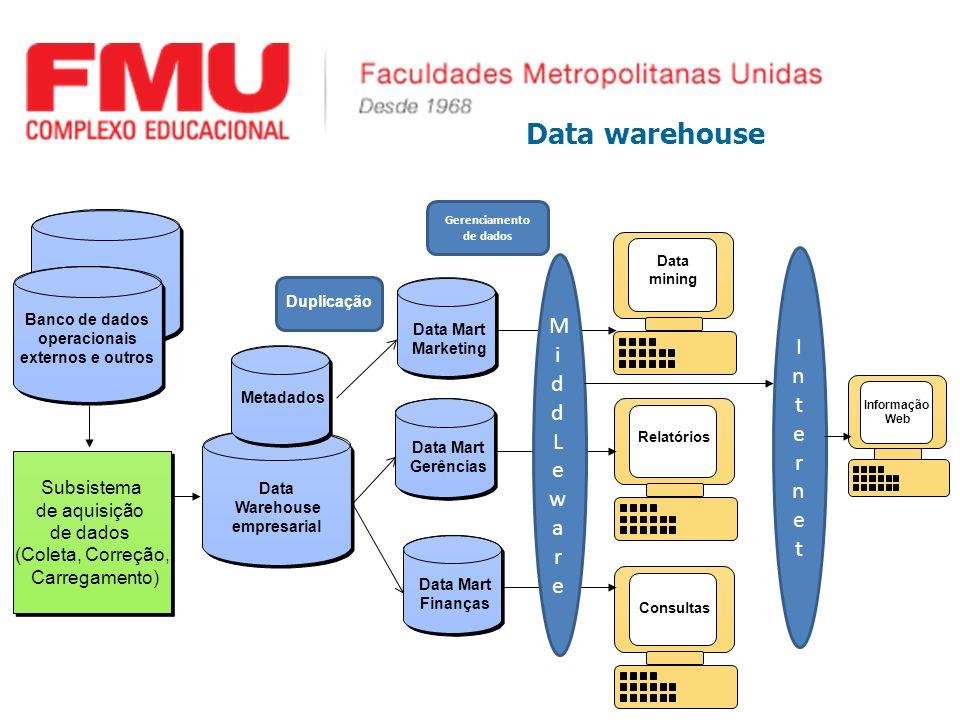 Data warehouse Mi Internet dd L eware Subsistema de aquisição de dados