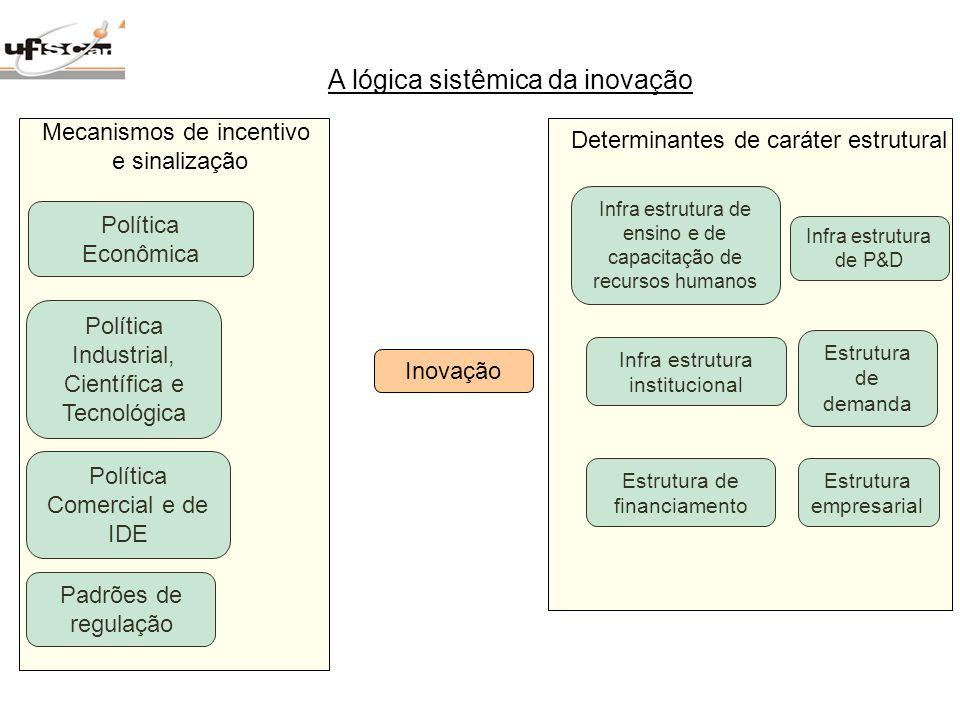 A lógica sistêmica da inovação