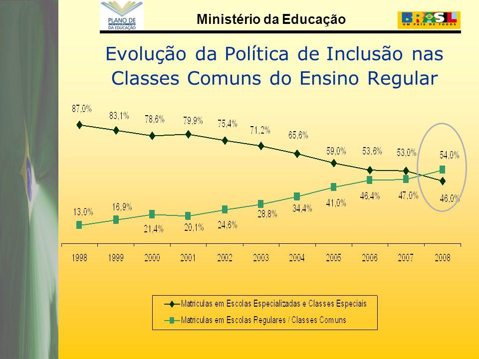 Evolução da Política de Inclusão nas Classes Comuns do Ensino Regular