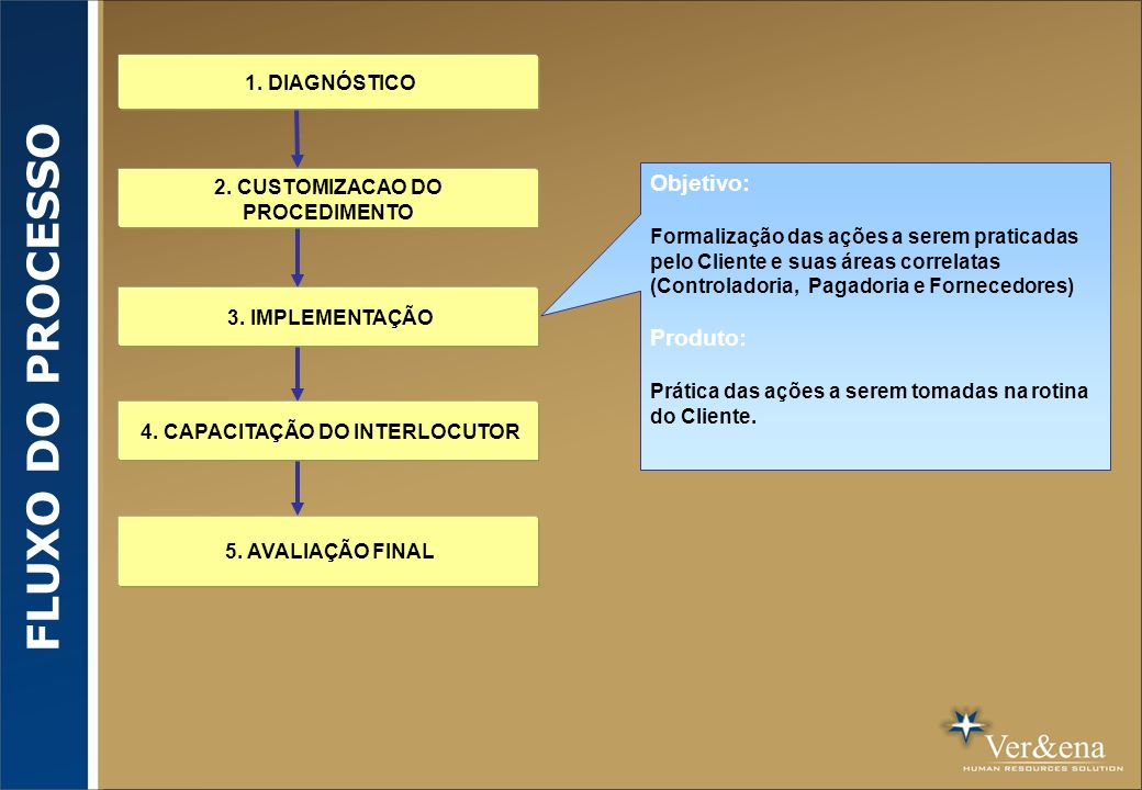 2. CUSTOMIZACAO DO PROCEDIMENTO