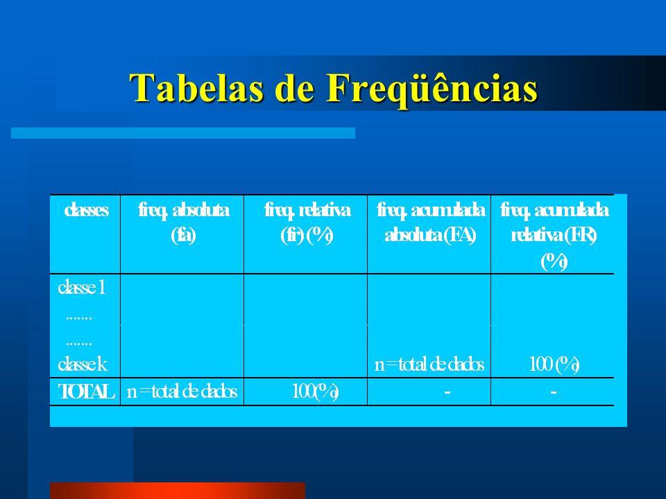 Tabelas de Freqüências