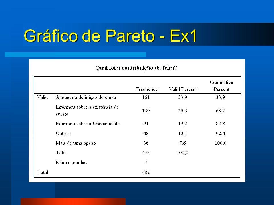 Gráfico de Pareto - Ex1