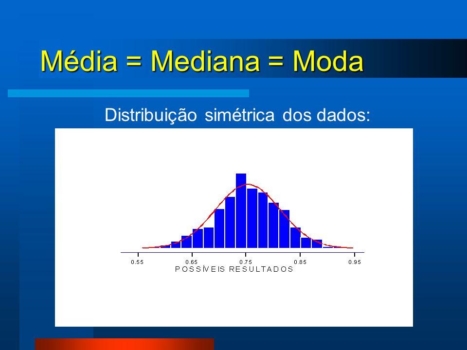 Distribuição simétrica dos dados: