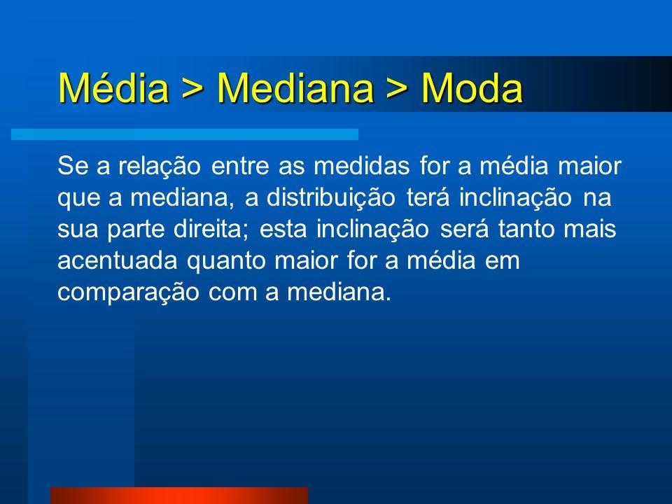 Média > Mediana > Moda