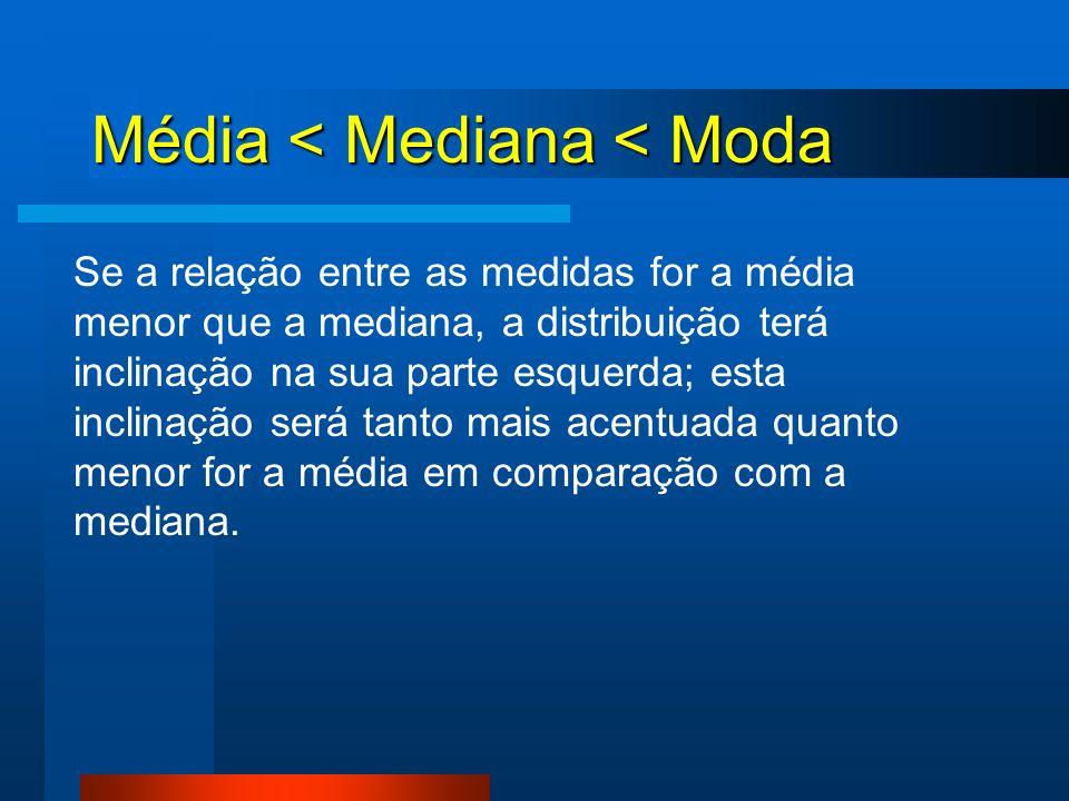 Média < Mediana < Moda