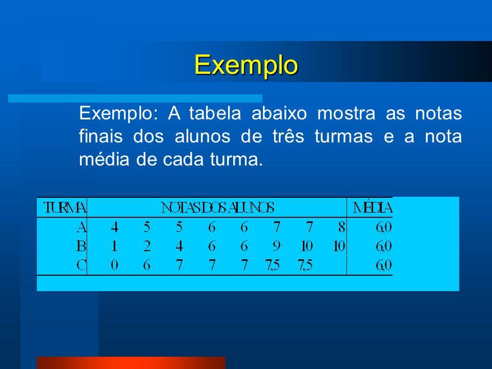 Exemplo Exemplo: A tabela abaixo mostra as notas finais dos alunos de três turmas e a nota média de cada turma.