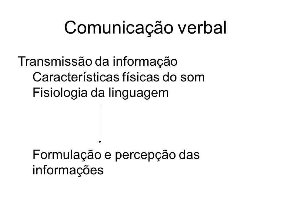 Comunicação verbal Transmissão da informação
