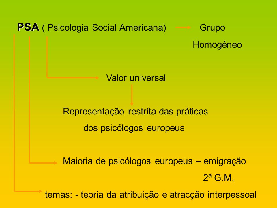 PSA ( Psicologia Social Americana) Grupo