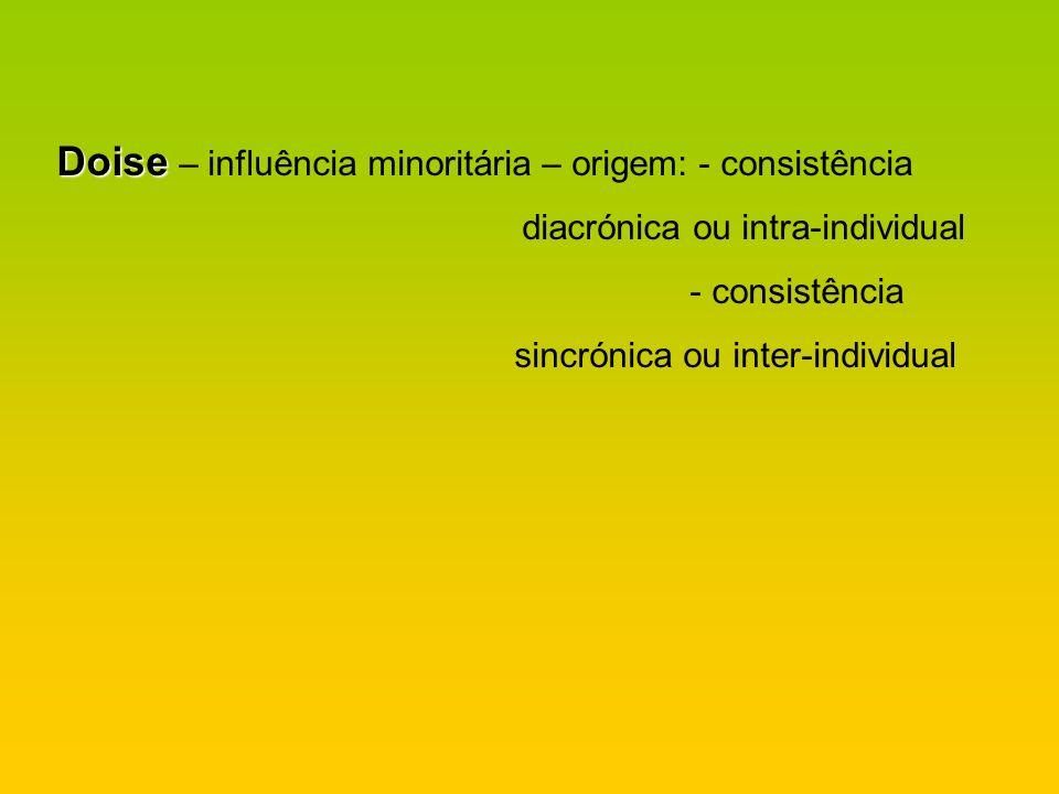 Doise – influência minoritária – origem: - consistência