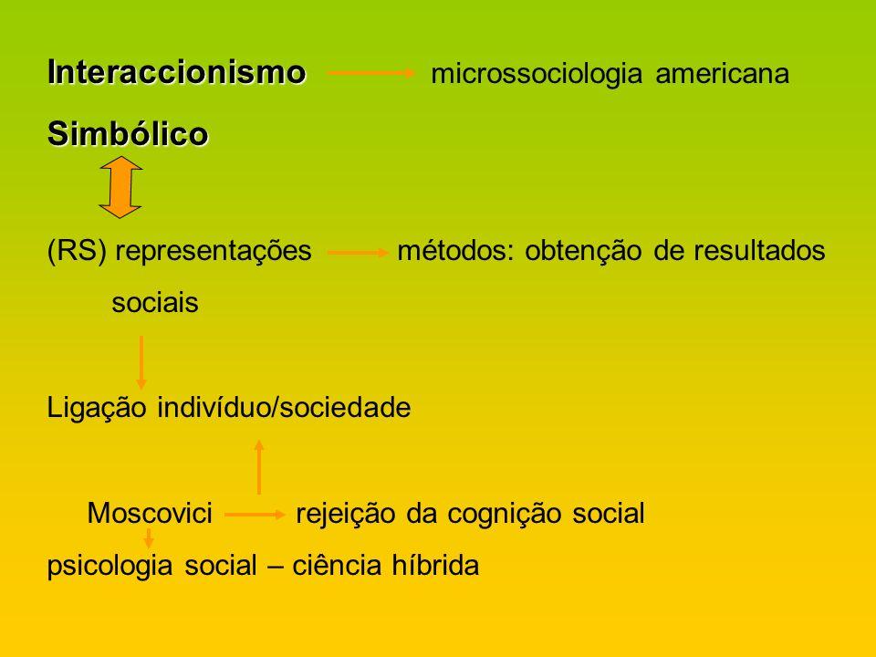 Interaccionismo microssociologia americana Simbólico