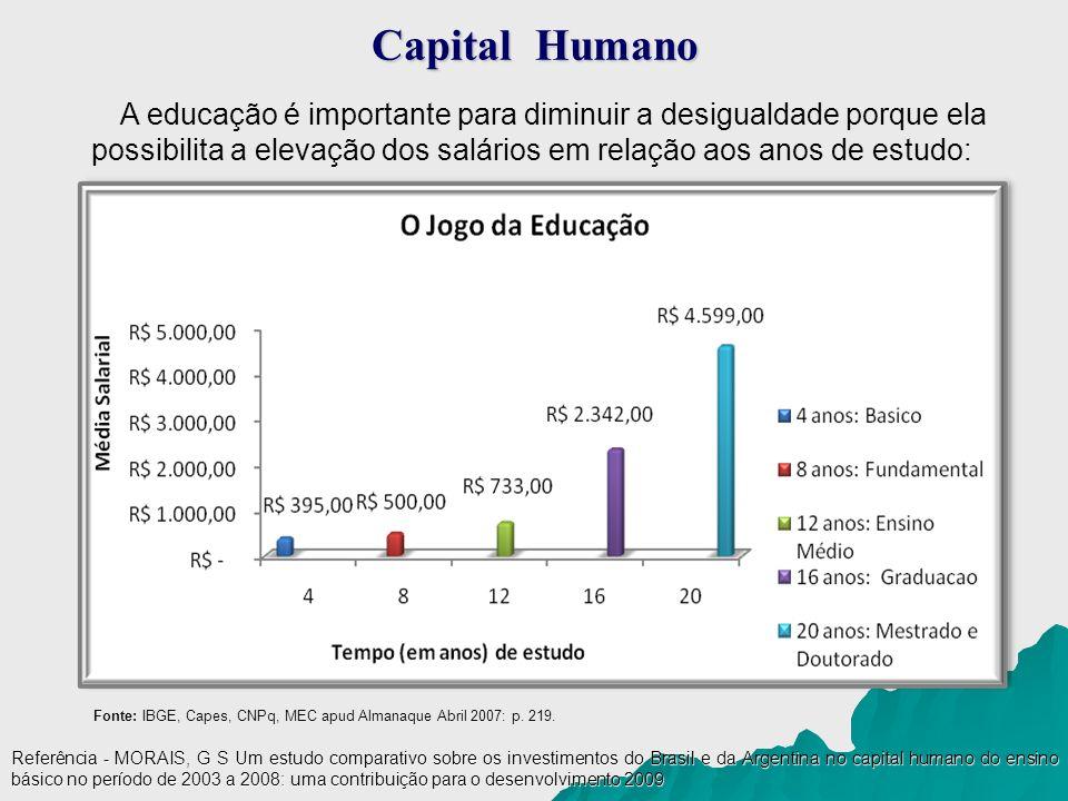 Capital Humano A educação é importante para diminuir a desigualdade porque ela possibilita a elevação dos salários em relação aos anos de estudo: