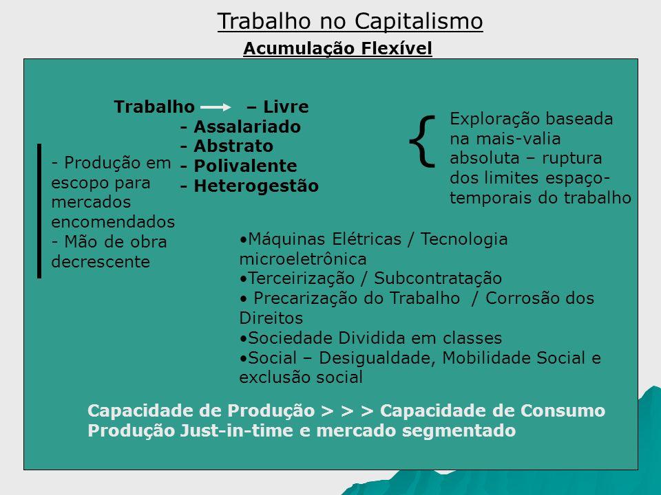 { Trabalho no Capitalismo Acumulação Flexível Trabalho – Livre