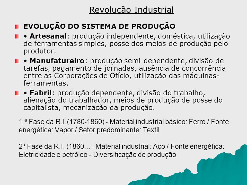 Revolução Industrial EVOLUÇÃO DO SISTEMA DE PRODUÇÃO