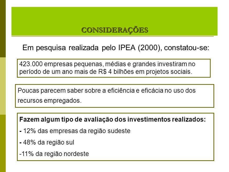 CONSIDERAÇÕES Em pesquisa realizada pelo IPEA (2000), constatou-se: