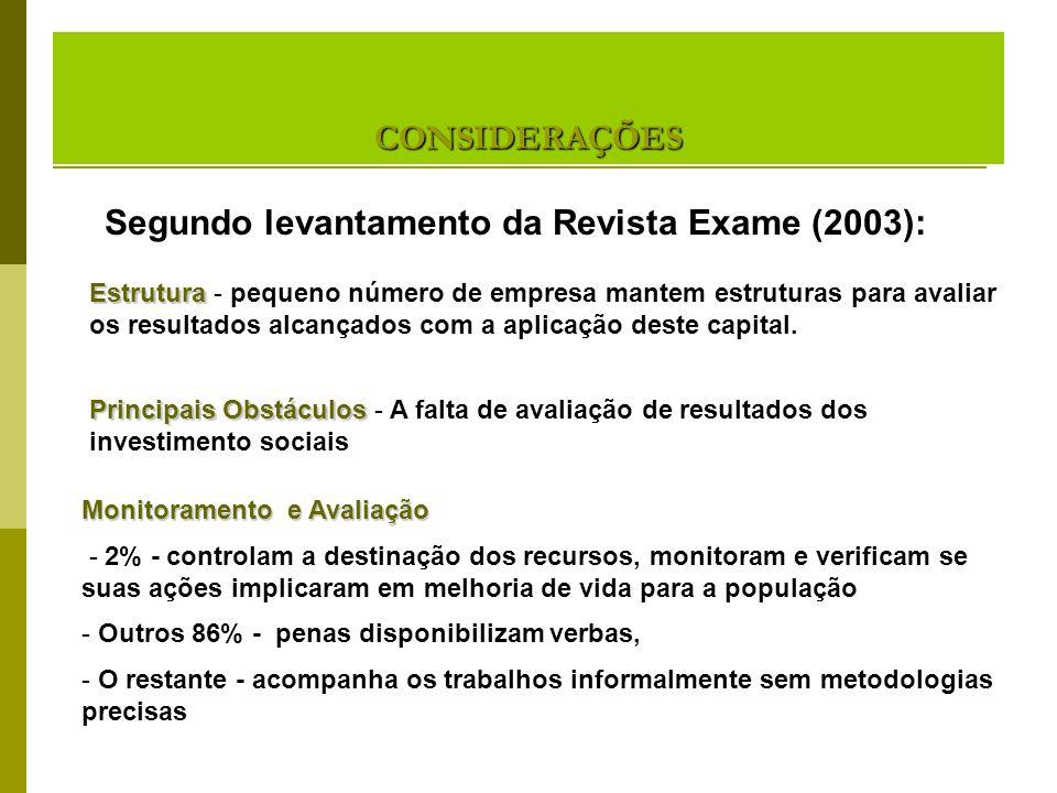 Segundo levantamento da Revista Exame (2003):