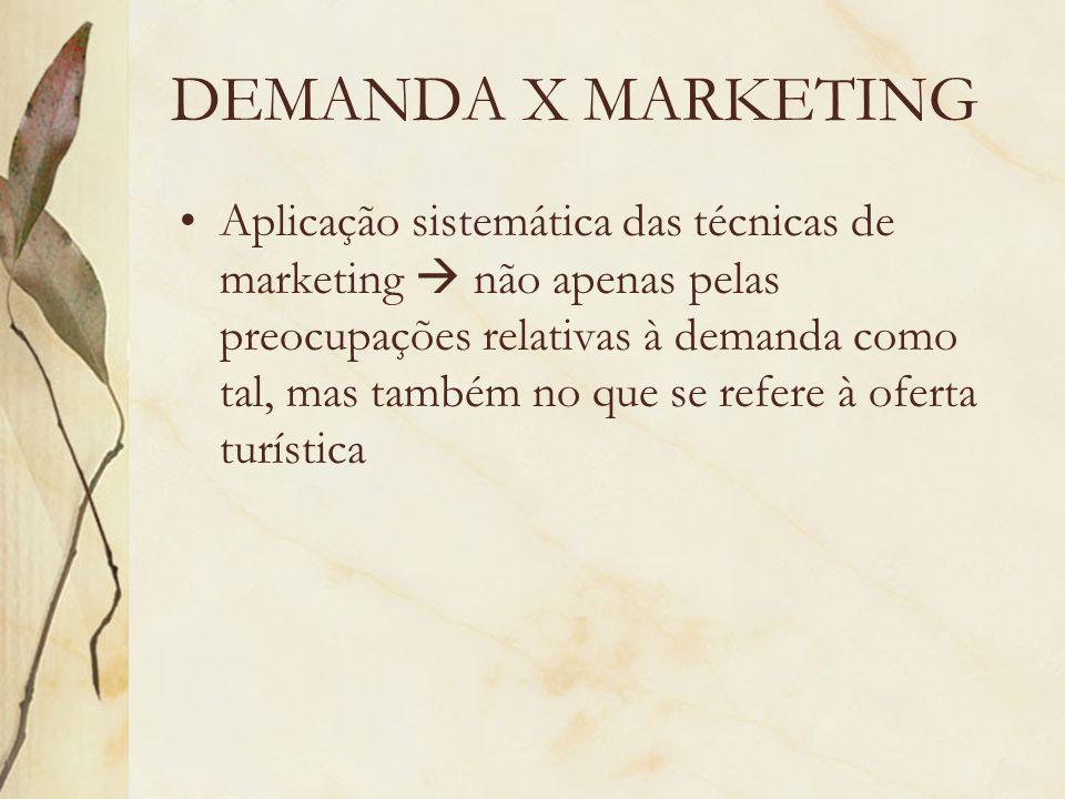 DEMANDA X MARKETING