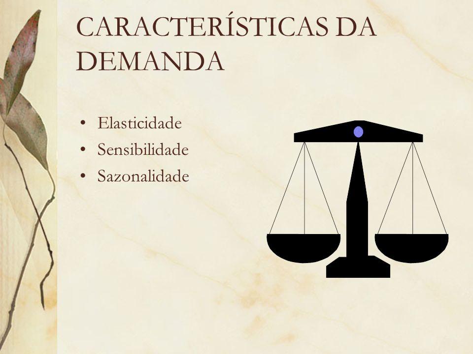 CARACTERÍSTICAS DA DEMANDA