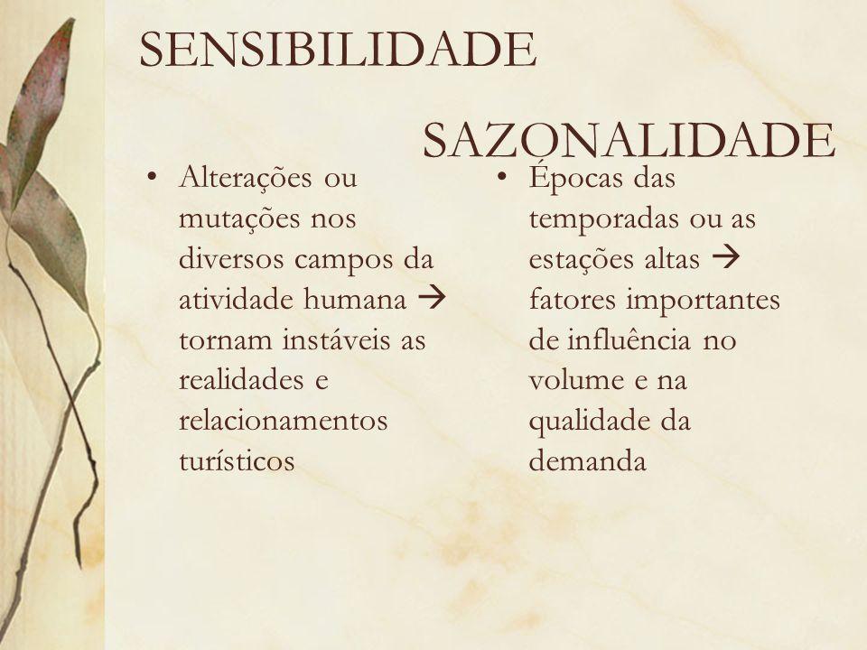 SENSIBILIDADE SAZONALIDADE