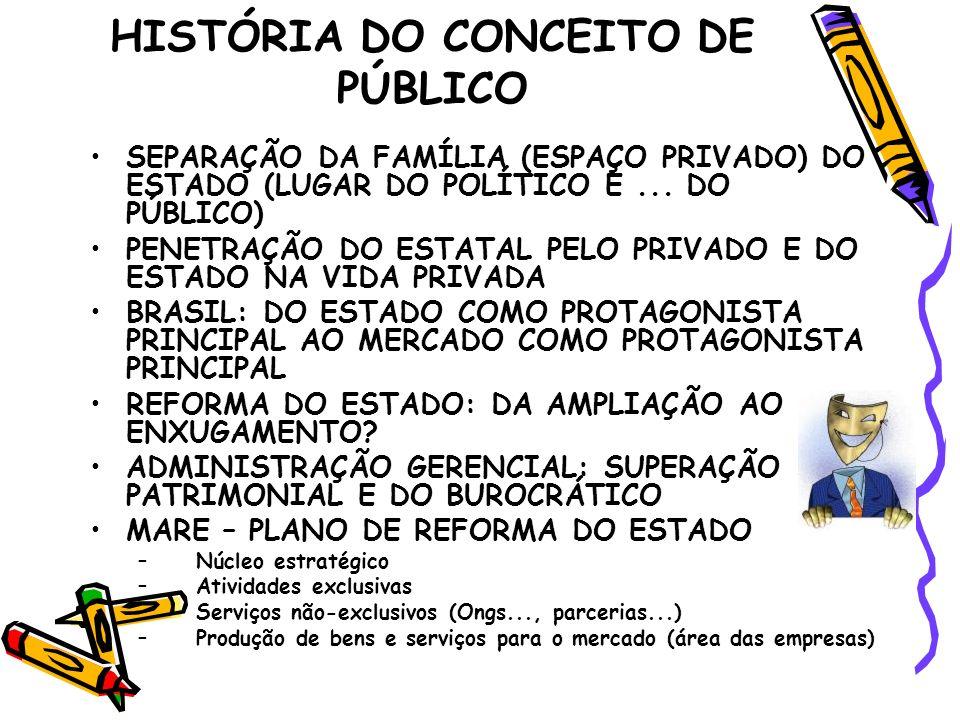 HISTÓRIA DO CONCEITO DE PÚBLICO