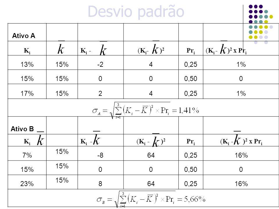 Desvio padrão Ativo A Ki Ki - (Ki- )2 Pri (Ki - )2 x Pri 13% 15% -2 4