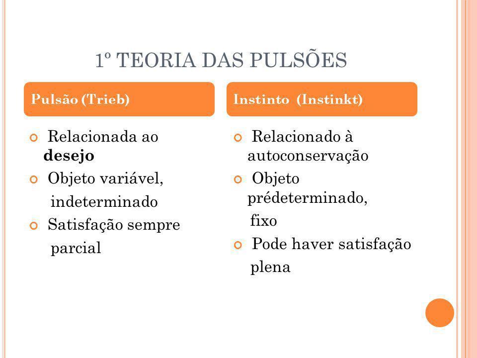 1º TEORIA DAS PULSÕES Relacionada ao desejo Objeto variável,