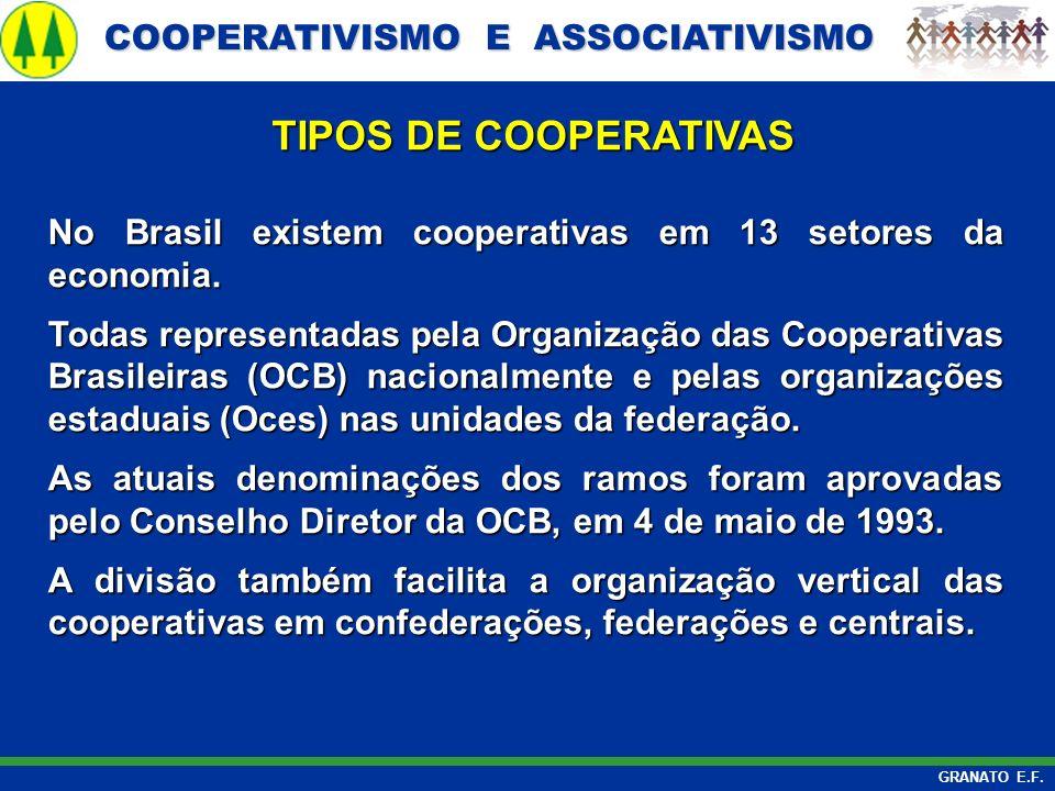 TIPOS DE COOPERATIVAS No Brasil existem cooperativas em 13 setores da economia.