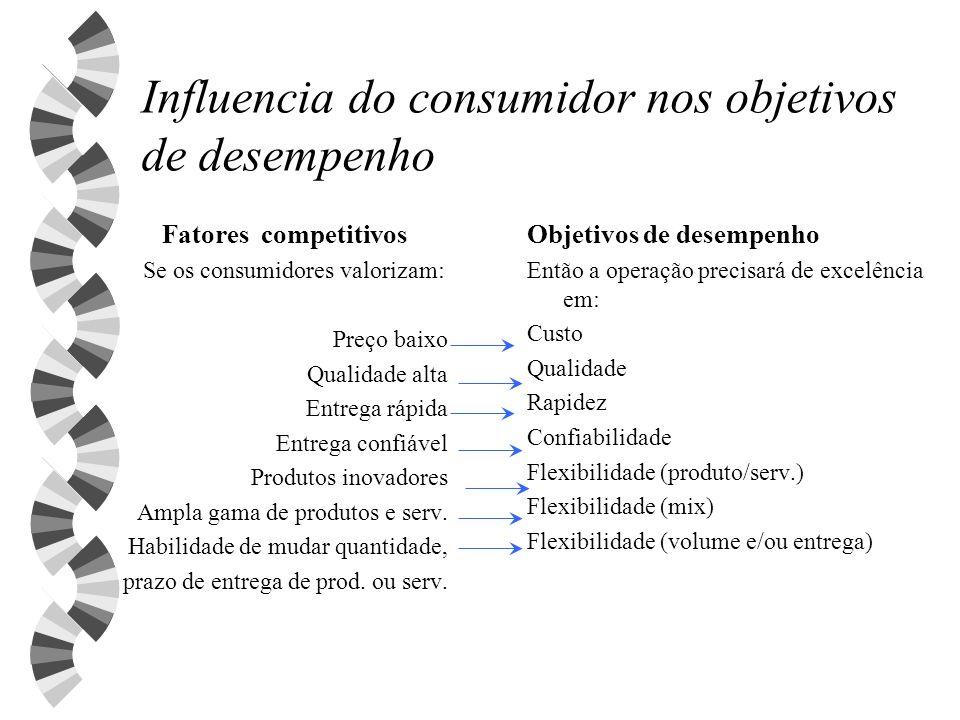 Influencia do consumidor nos objetivos de desempenho