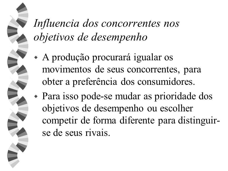 Influencia dos concorrentes nos objetivos de desempenho