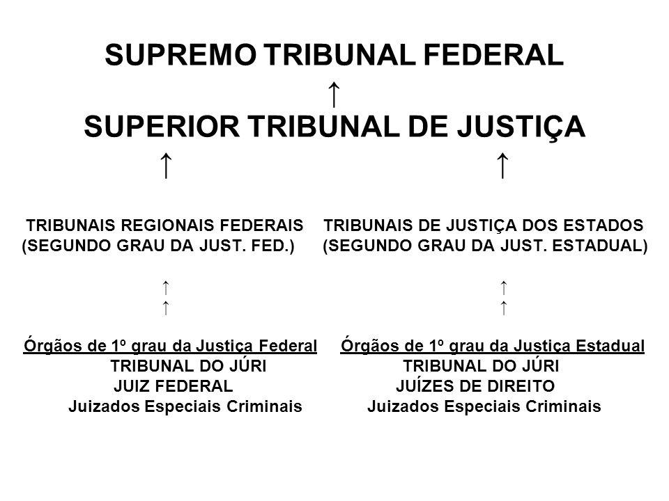 SUPREMO TRIBUNAL FEDERAL ↑ SUPERIOR TRIBUNAL DE JUSTIÇA ↑ ↑ TRIBUNAIS REGIONAIS FEDERAIS TRIBUNAIS DE JUSTIÇA DOS ESTADOS (SEGUNDO GRAU DA JUST.