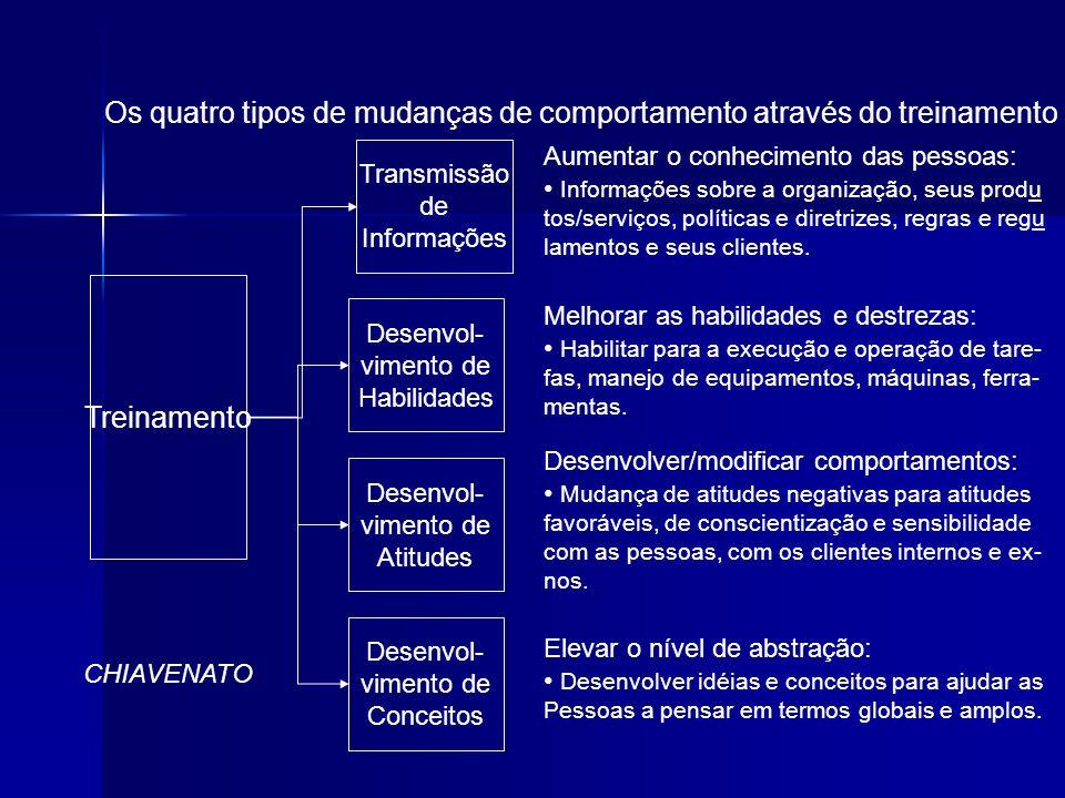 Os quatro tipos de mudanças de comportamento através do treinamento