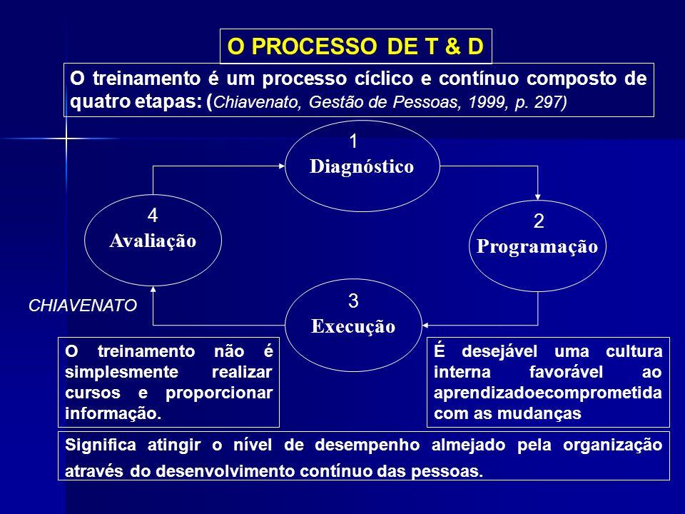 O PROCESSO DE T & D Diagnóstico Avaliação Programação Execução