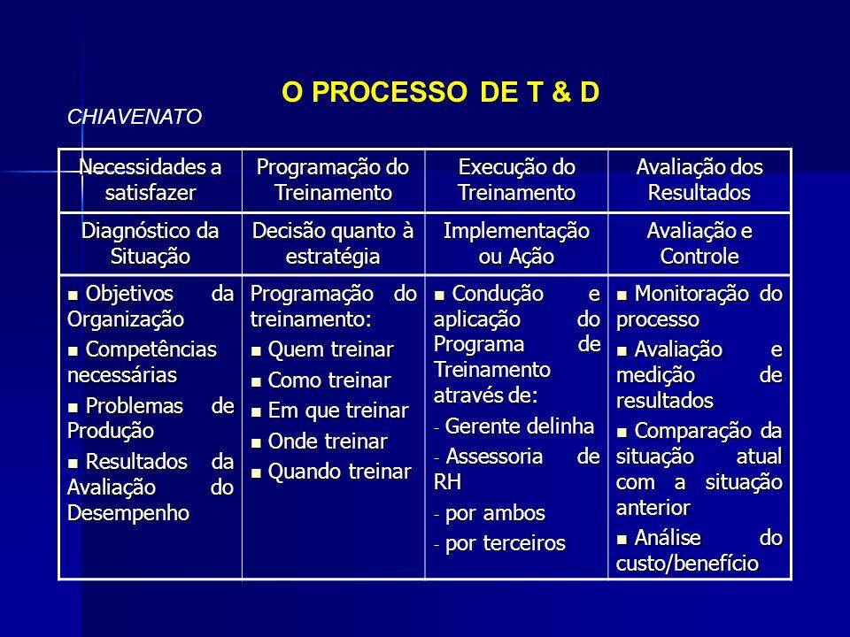 O PROCESSO DE T & D CHIAVENATO Necessidades a satisfazer