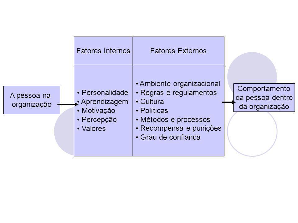 Fatores Internos Fatores Externos. Personalidade. Aprendizagem. Motivação. Percepção. Valores.