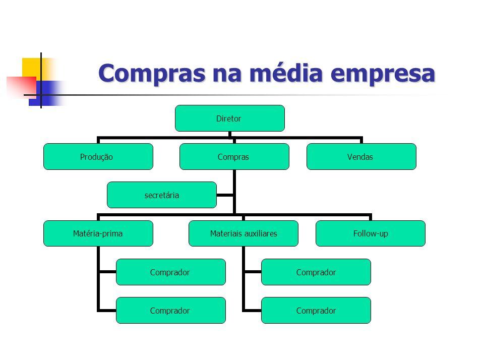 Compras na média empresa