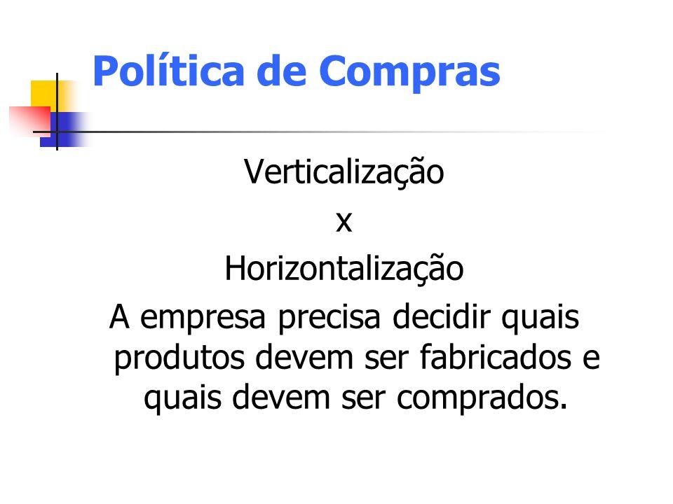Política de Compras Verticalização x Horizontalização