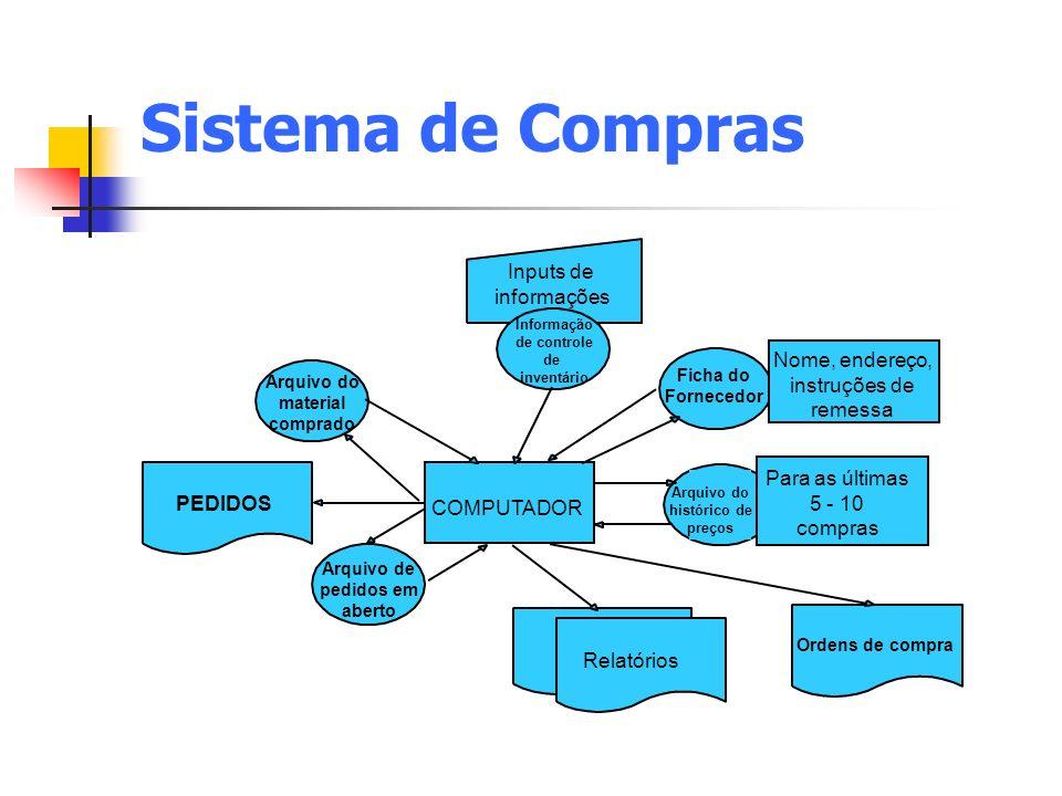 Sistema de Compras Inputs de informações Nome, endereço, instruções de