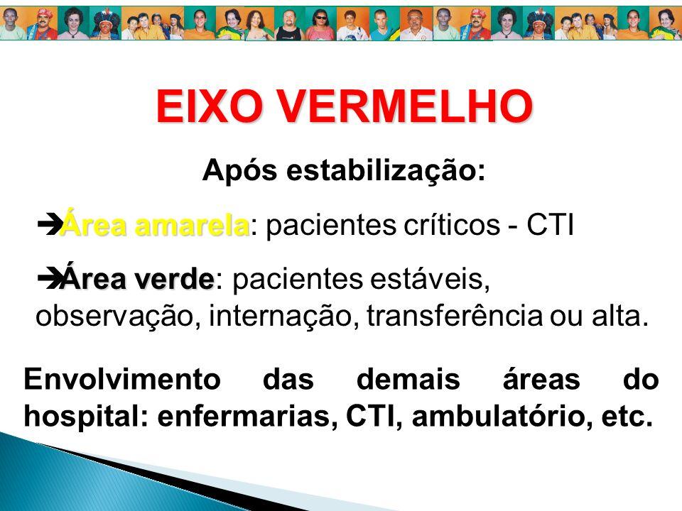 EIXO VERMELHO Após estabilização: