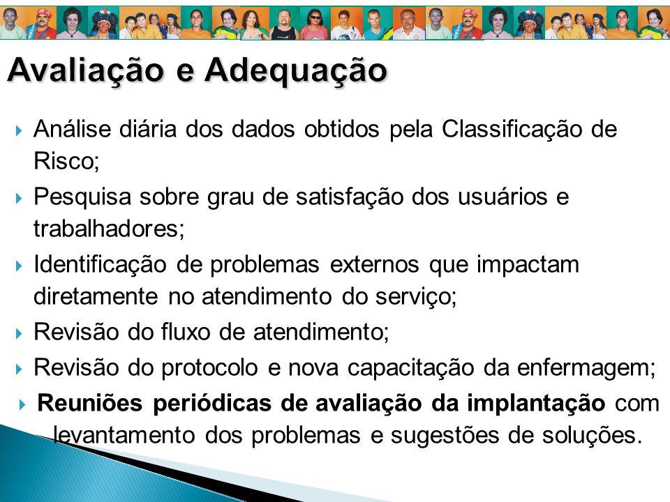 Avaliação e AdequaçãoAnálise diária dos dados obtidos pela Classificação de Risco; Pesquisa sobre grau de satisfação dos usuários e trabalhadores;