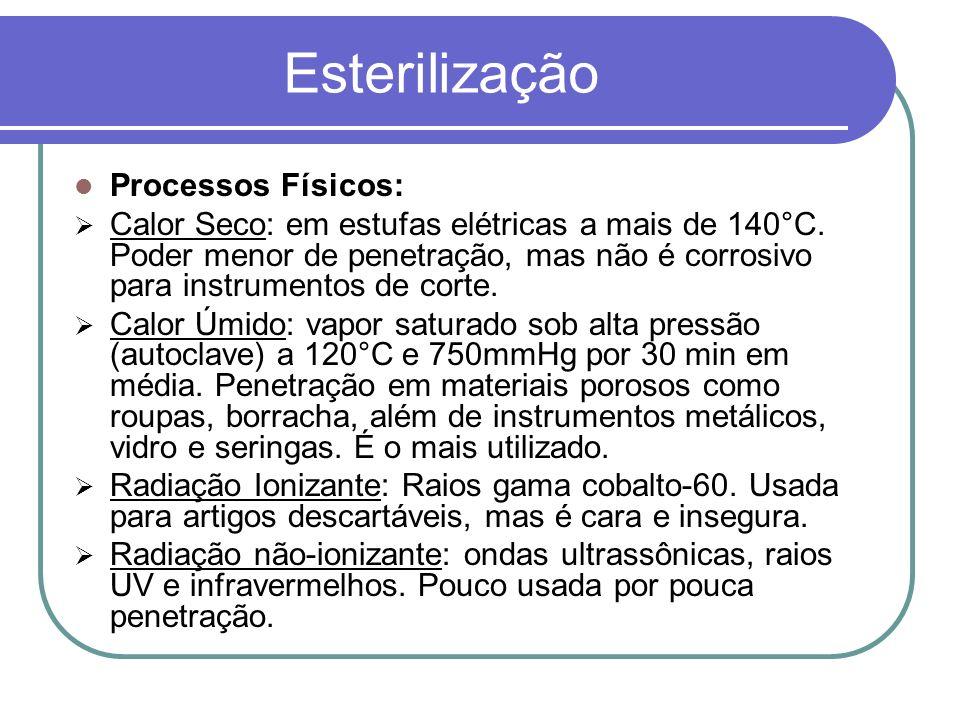 Esterilização Processos Físicos: