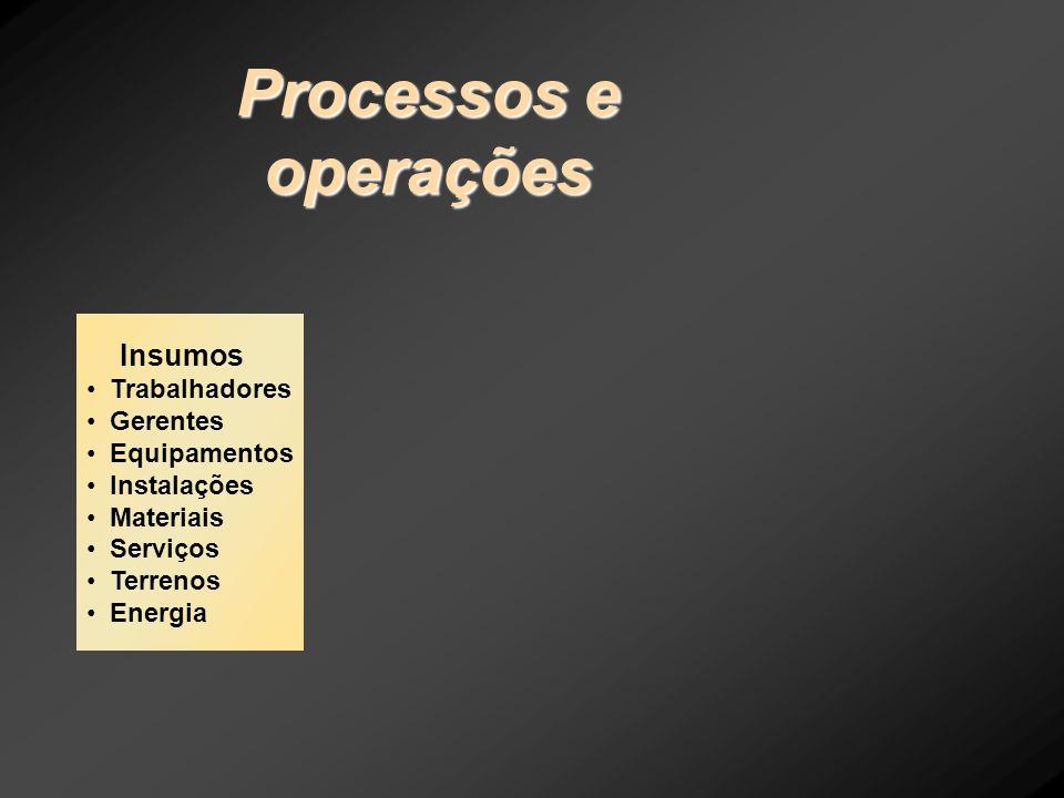 Processos e operações Insumos Trabalhadores Gerentes Equipamentos
