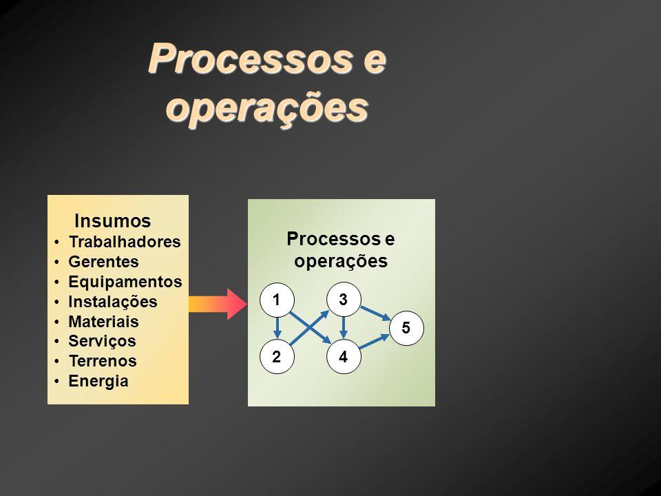 Processos e operações Insumos Processos e operações Trabalhadores