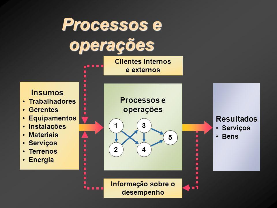 Clientes internos e externos Informação sobre o desempenho