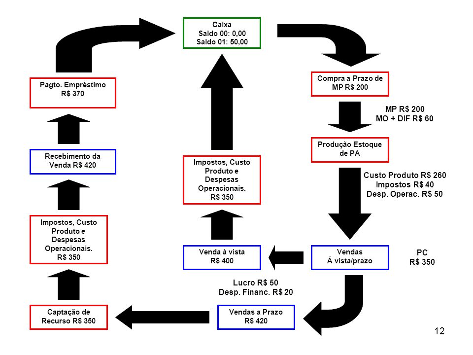 MP R$ 200 MO + DIF R$ 60 Custo Produto R$ 260 Impostos R$ 40