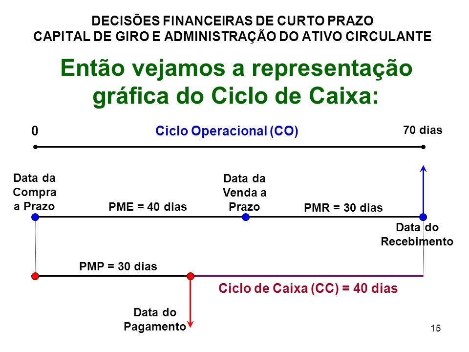 Então vejamos a representação gráfica do Ciclo de Caixa:
