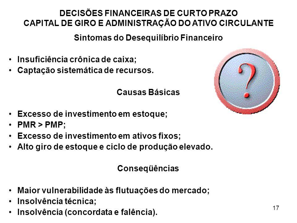 Sintomas do Desequilíbrio Financeiro