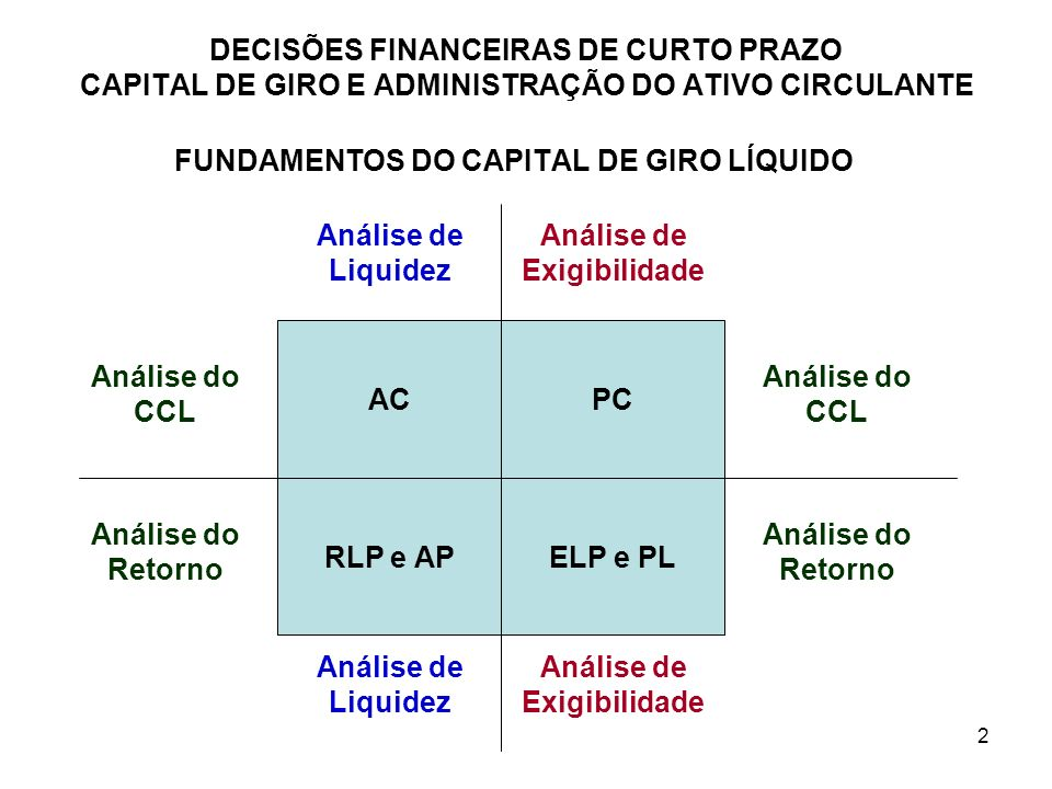FUNDAMENTOS DO CAPITAL DE GIRO LÍQUIDO