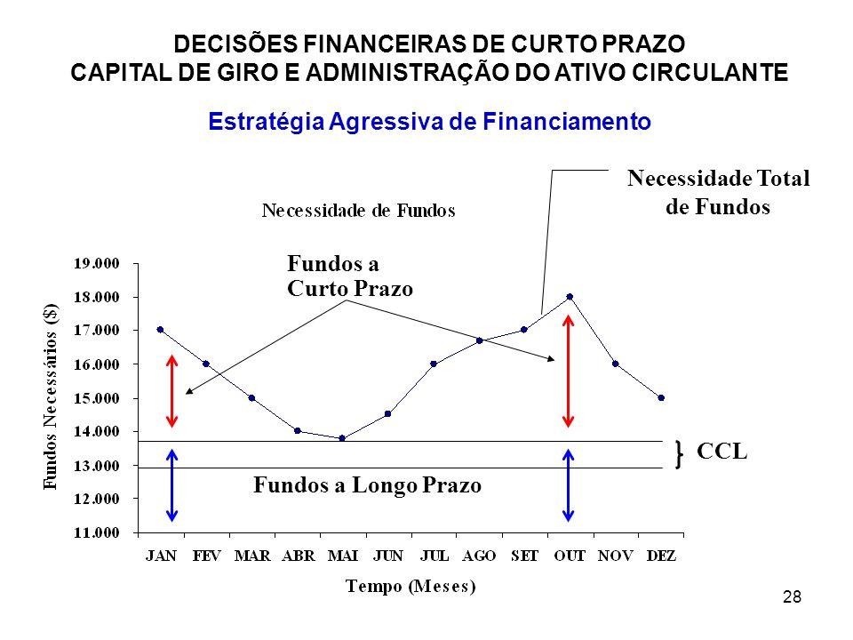 Estratégia Agressiva de Financiamento Necessidade Total de Fundos